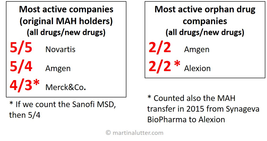 Market authorisation holders (MAH) with the highest number authorisations in 2015 in EU. First number always represents number of all drugs, a number under the slash represents number of new drugs.