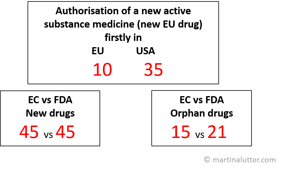 EU vs USA: 2015 Authorised drugs. EC=European Commission; FDA= U.S Food and drug administration