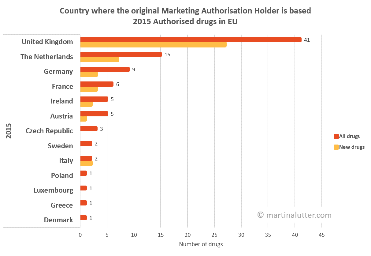 Country when an original Marketing Authorisation Holder is based at drugs authorised in EU in 2015