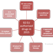 Authorised drugs in EU in 2015- some numbers