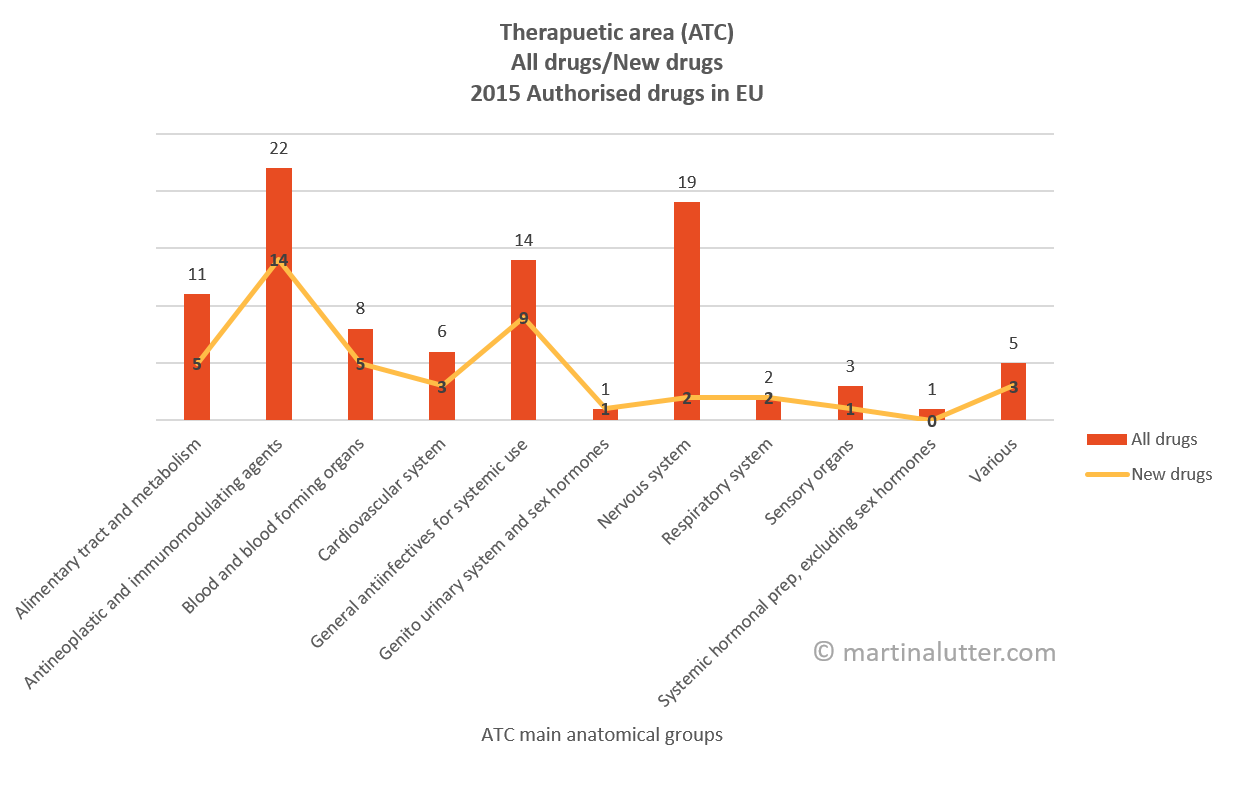 Main anatomical groups (Anatomical Therapeutic Chemical classification system- the ATC code) of authorised drugs in EU in 2015